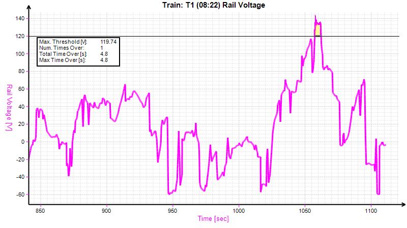 Rail-Voltage