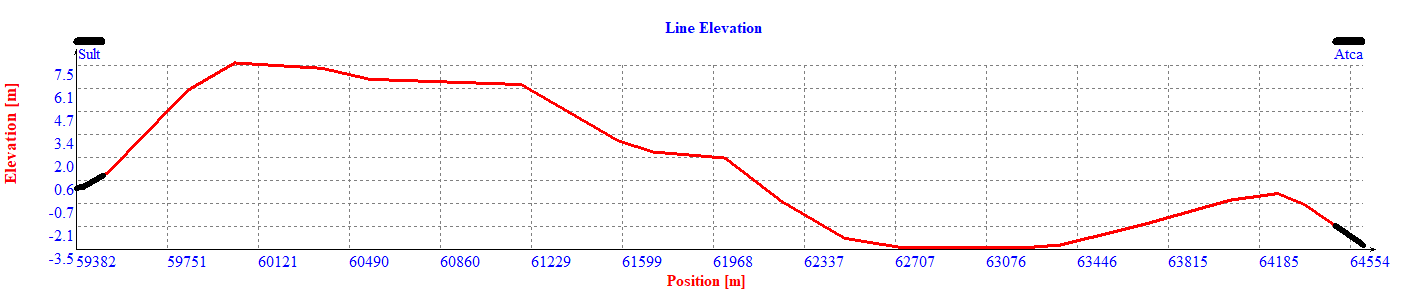 A DMU set travelling for 5.2 km on a line. The first graph shows track vertical alignment.