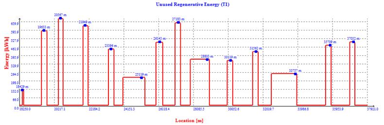 Hi-SimuX calculates energy consumption dynamically during simulation