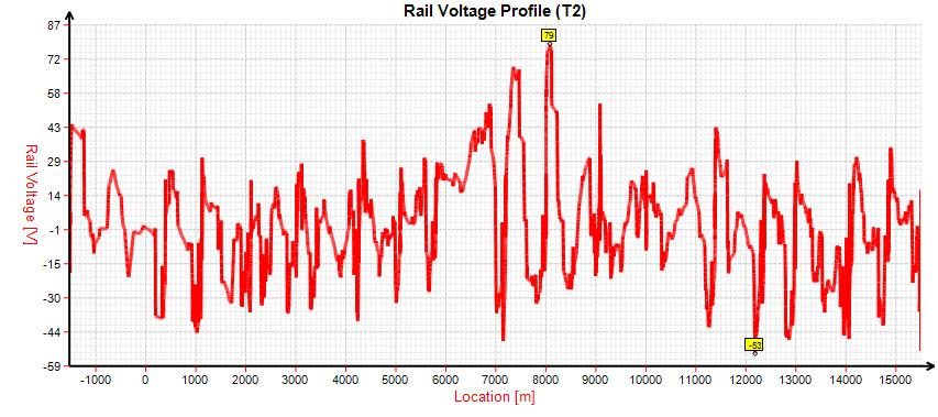 Highest rail voltage values profile along a heavy metro line