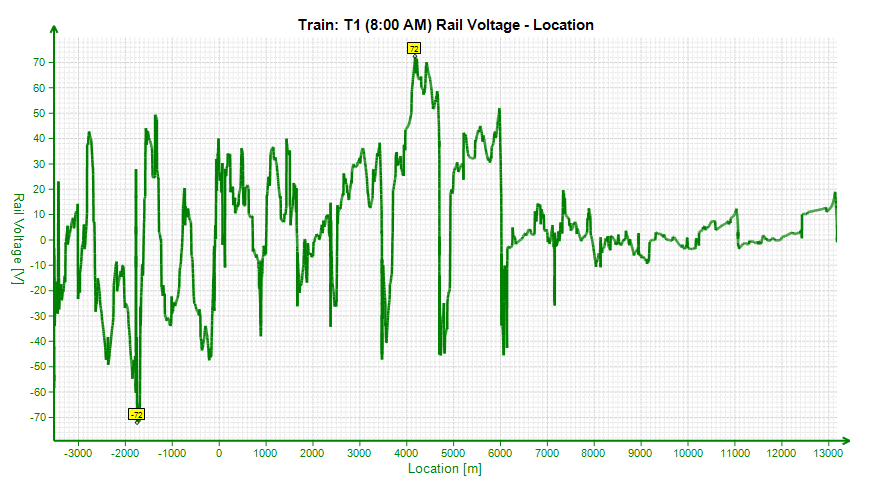 Location-Rail Voltage graph on a metro line fed by 1500 VDC