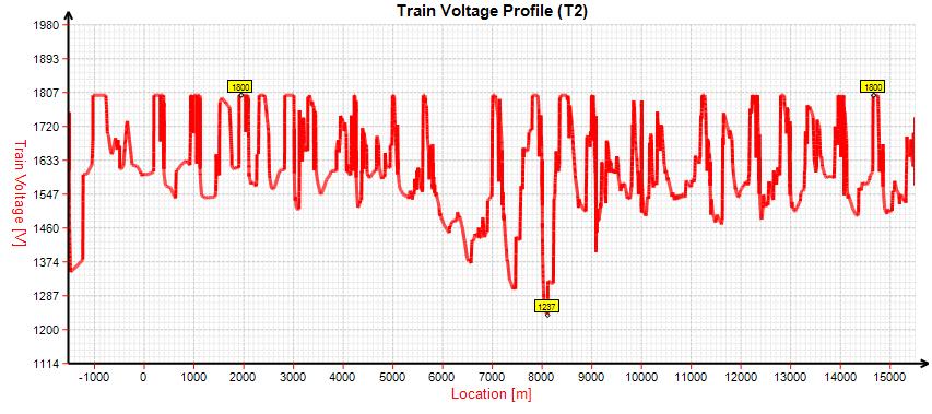 Lowest train voltages values profile along a heavy metro line