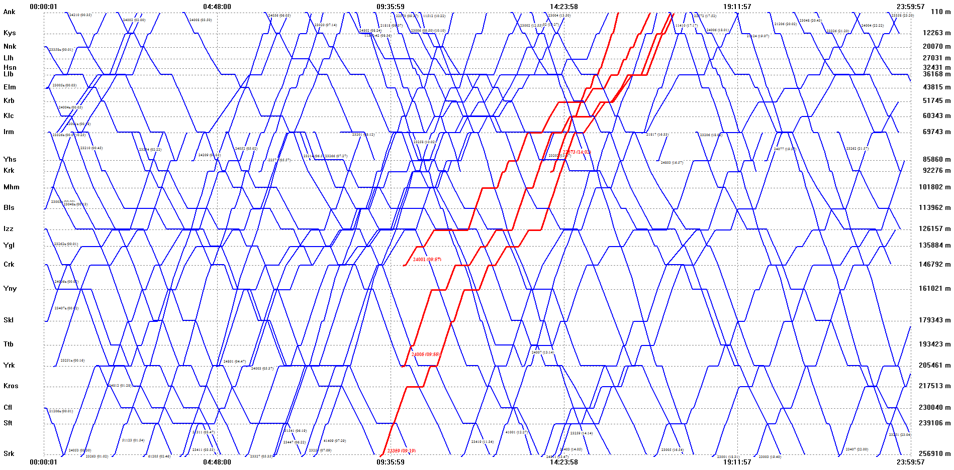 Obtained train graph for a main line
