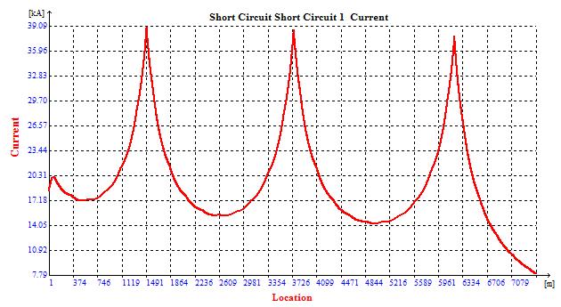 Short circuit current diagram along a line