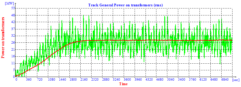 Total traction power demand (in green) and its RMS diagram (in red) for a metro line