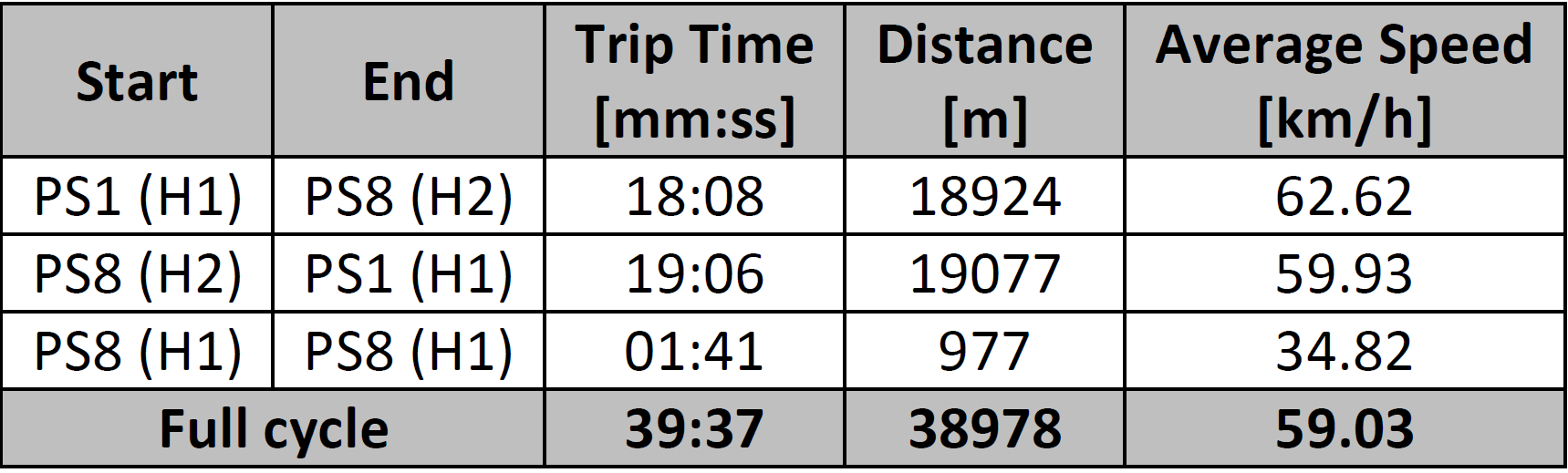 Travel time (and average speed) between each station with train performance determination studies