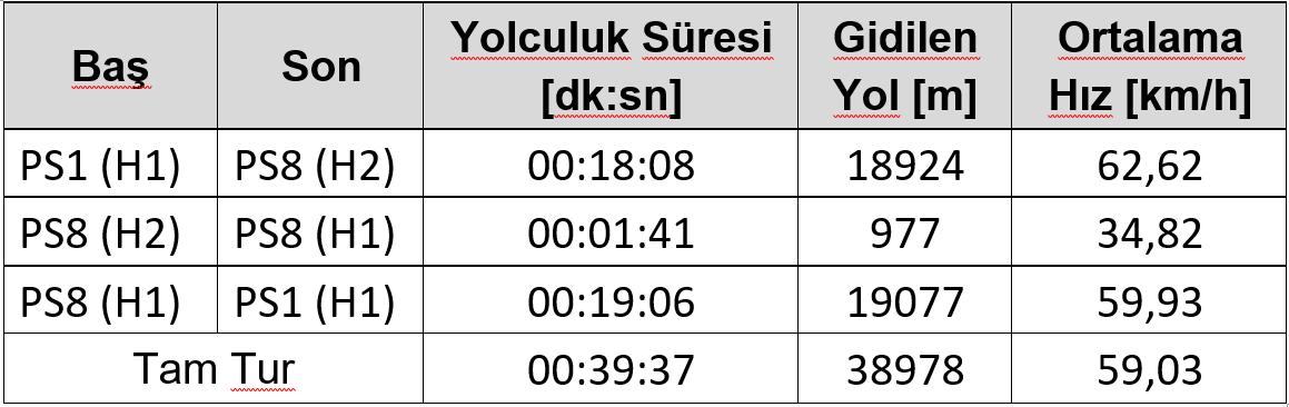 Tren performans belirleme çalışmaları ile her bir istasyon arası yolculuk süresi (ve ortalama hız)