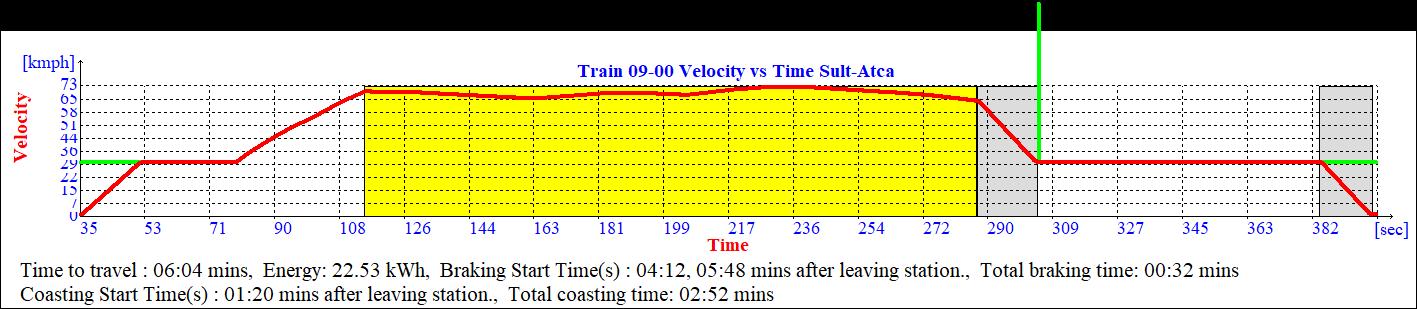 Velocity profiles for an eco-driving scenario where Coasting starts at KM 60+272 1