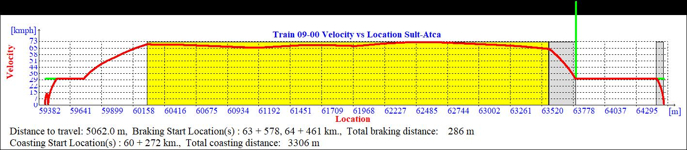 Velocity profiles for an eco-driving scenario where Coasting starts at KM 60+272 2