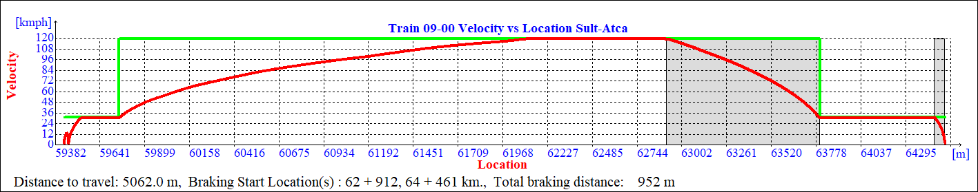 all-out operation velocity profiles against time and location 2