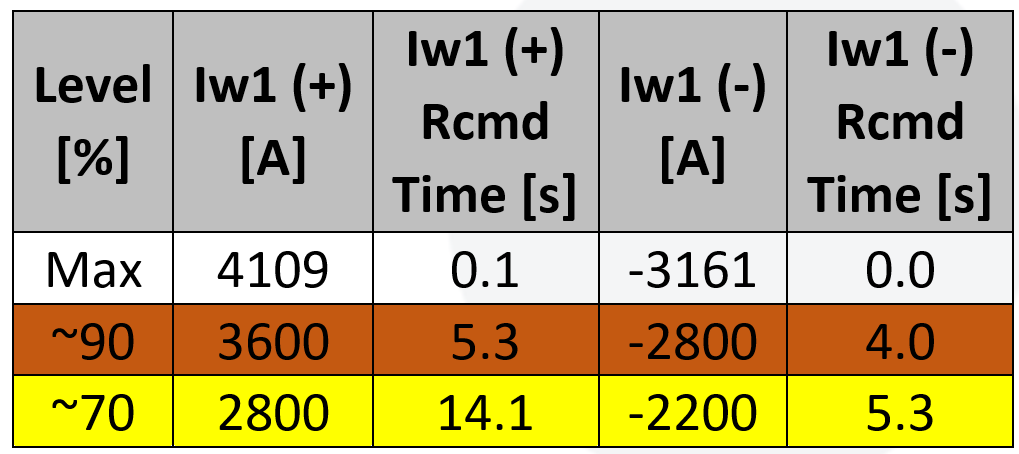 suggested 2 stages of over-current setting values and durations for a line feeder circuit breaker for both normal and reverse directions